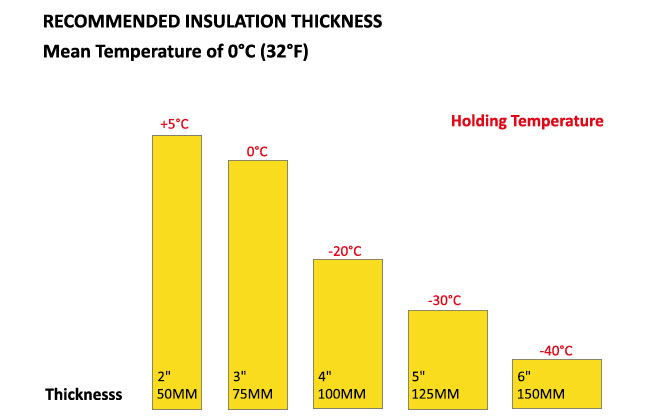 Recommended Insulation Thickness for PU Panel chart